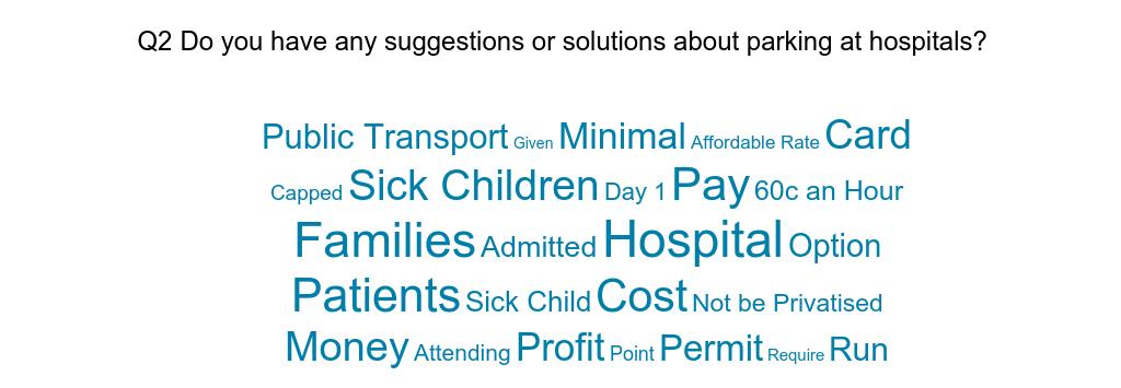 Perth Children's Hospital Parking - Health Consumers' Council (WA)